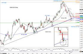 Chart To Watch Eur Cad