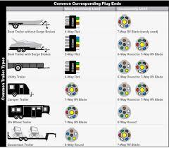 7 pin round trailer plug wiring diagram preisvergleich me 7 pin round trailer connector wiring diagram at 7 Pin Round Trailer Plug Wiring Diagram
