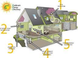 energy efficient home designs. energy efficient home designs ,