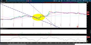 Falling Wedge Pattern Magnificent Ideas