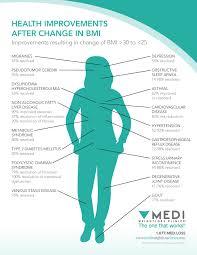 Bmi Chart Female Metric Easybusinessfinance Net