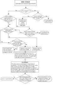 Annual Leave Process Flow Chart Flowchart For Hiring International Students System Online