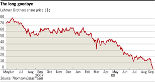 Lehman Brothers Stock Chart Lehman Brothers Collapse Stock Chart 2008