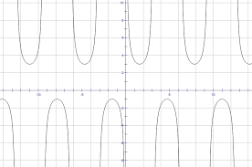below is a sketch of an unknown function find a likely candidate equation that could represent the function