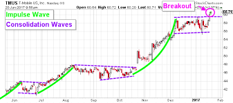 T Mobile Us Inc The Sky Is The Limit For Tmus Stock