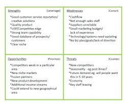 Swot Analysis Example Small Business – Livingaudio