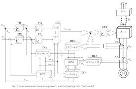 Модернизация электропривода скиповой лебёдки ЛС для доменной  Микропроцессорная система управления частотно регулируемого асинхронного электропривода