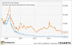The Best Natural Gas Etf 3 Top Choices The Motley Fool