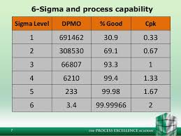 Lean And Six Sigma