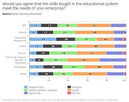 south east europe development scoreboard education ticket to a  would you agree that the skills tought in the educational system meet the needs of your