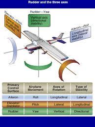 Stability Chart Aviation Web Site Hyperlinks Weather Adds Aviation Digital Data