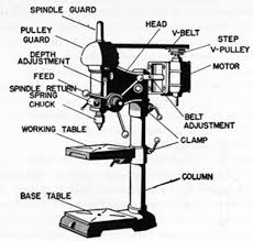 drill press labeled. drill press. drill press labeled i