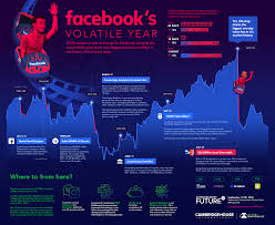 The Extraordinary Size Of Amazon In One Chart Facebooks Volatile Year In One Giant Chart