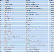 Biggest Selling Itunes Artists Within Last 24 Hours Kings