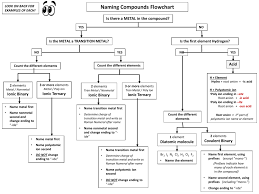 Naming Ionic Compounds Chart 51 Ageless Naminc Ionic Compund Flow Chart