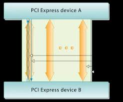 what is a pci express lane quora a lane is again a differential pair of wires that carries signal level information
