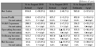 Results Summary For Year To August 2011 Fast Retailing Co