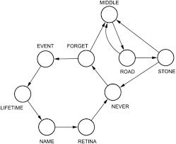 Word Adjacency Model Example Of Word Adjacency Network Open I
