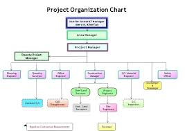 Organizational Charts In Excel Project Organizational Chart Template