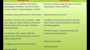 narrative descriptive reflective essay the difference between a narrative and a reflective essay