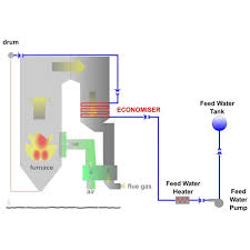 thermal power plant animation diagram the wiring diagram boiler plant operation nilza wiring diagram