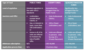 Master Feeder Structure Chart Difc Funds Regime Riaa Barker Gillette