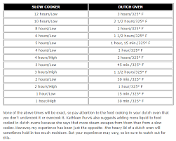 Oven To Slow Cooker Conversion Chart Cook Contrary Slow Cooker To Dutch Oven Conversion Chart