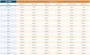 Lp Smartside Coverage Chart Perfection Shingle Premium Siding Supply