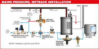 installation guides apex valves limited diagram 6 wetback