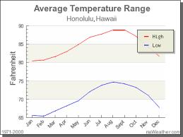Hawaii Rainfall Chart Climate In Honolulu Hawaii