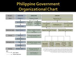 Executive Branch Of The Philippines Organizational Chart Political And Administrative Structure
