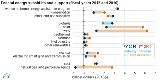 Subsidy Chart 2017 Federal Financial Interventions And Subsidies In U S Energy