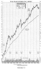 Peter Lynch Chart Chart Yang Membuat Peter Lynch Sukses Di Investasi Saham