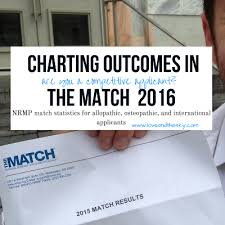 Charting The Match Charting Outcomes In The Match 2016 For Allopathic