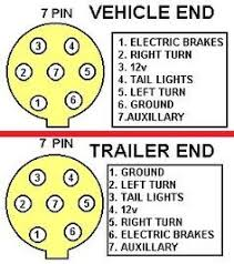 7 pin trailer plug wiring diagram diagram pinterest rv 7 pin trailer wiring diagram with brakes at 7 Prong Plug Wiring Diagram