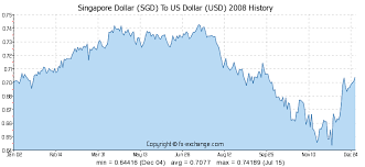 Sgd Usd Exchange Rate Chart Singapore Dollar Sgd To Us Dollar Usd History Foreign