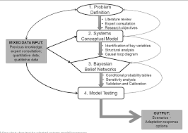 Figure 1 From An Integrated Risk And Vulnerability