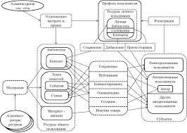 Продвижение в социальных сетях дипломная работа продвижение в социальных сетях диплом