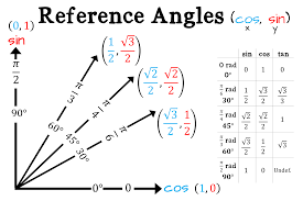 Trig Reference Angles Related Keywords Suggestions Trig