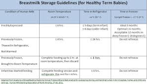 Breastmilk Storage Chart The Dos And Donts Of Breast Milk Storage Correct Breast