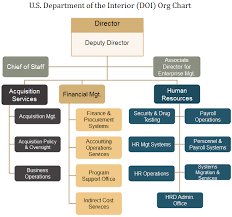 Chart Services Doi Org Chart Find Out More About American Interior