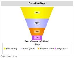Salesforce Funnel Chart How To Tell If Your Sales Funnel Is Emitting Warning Signals