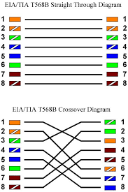 straight through wiring diagram straight through cable color code Ethernet Crossover Cable Diagram t568b wiring configuration car wiring diagram download straight through wiring diagram t568b wiring diagram t568b wiring ethernet crossover cable wiring diagram