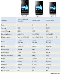 Sony Xperia Comparison Chart Mwc 2012 Sony Xperia Nxt Series Compared Soyacincau Com