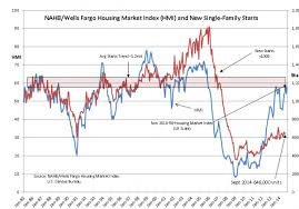 Housing Index Chart Housing Market Index Continues Climb Chart