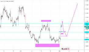 Etoys Stock Chart Trader Mavdwest Trading Ideas Charts Tradingview