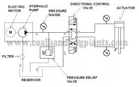 Hydraulic Elements Chart Basic Hydraulic System Components Parts Design Circuit