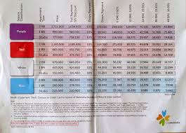 Club Mahindra Season Chart 2017 Mahindra Club Holidays Club Mahindra Membership Price List