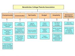 Association Organizational Chart Organizational Chart Benedictine College