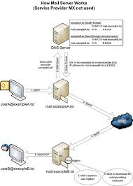 how imap works how a mail server works xmodulo